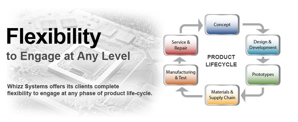 Product Life Cycle at Whizz Systems